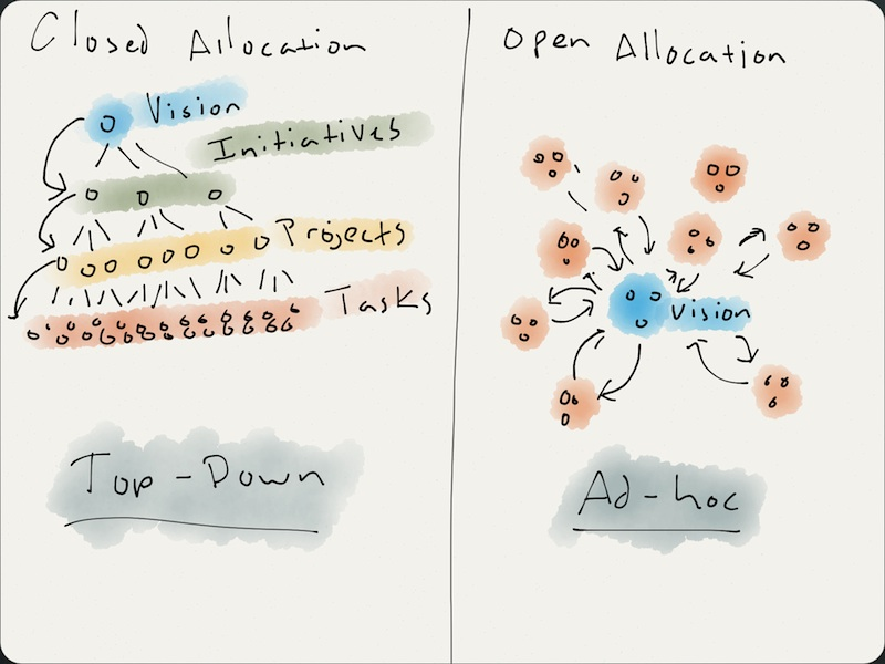open_allocation
